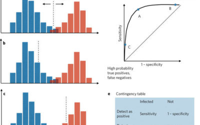 Signal detection theory illuminates the evolution of immunological systems